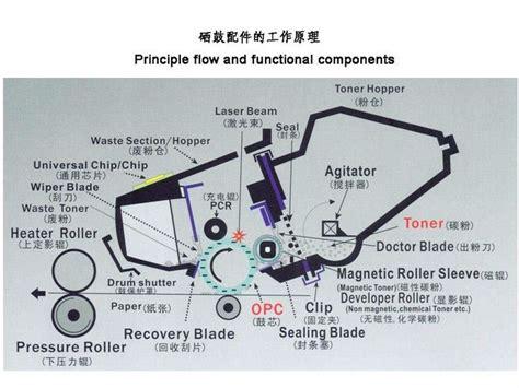Pcr Primary Charge Roller Korona Printer Laser P2035 P2055 Mono Hitam Toner Cartridge Toner Cartridge Wiper Blade