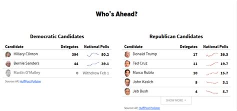 presidential electoral college 2016 standings polls stats and parodies the 10 must follow websites of
