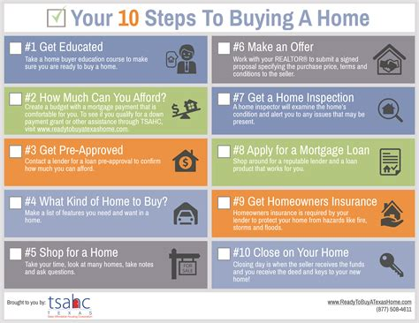 step by step on buying a house marketing resources texas state affordable housing