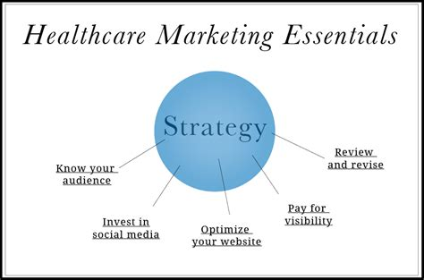 healthcare marketing plan template the social media partner the small business mobile