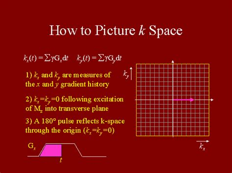 How To A by How To Picture K Space
