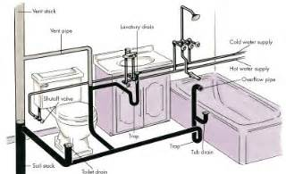 bathroom waste plumbing diagram plumbing basics howstuffworks