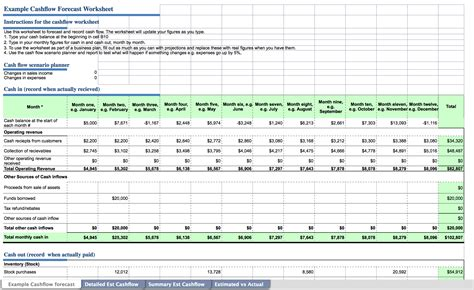 What Are Salon Cash Flow Projections How Can They Help Phorest Flow Projection Template