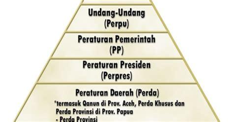 Undang Undang Pilkada Lkp No 10 Tahun 2016 Dilenkapi Kode Etik Pemilu Hukum Indonesia Tata Urutan Perundang Undangan Di