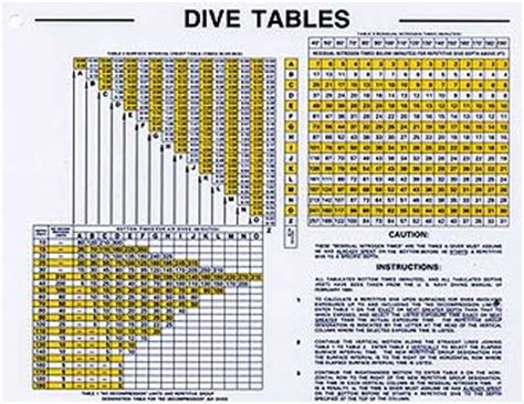 naui dive tables pin naui dive table eanx 32 tables on