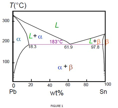 pb sn phase diagram solved 1 referring to the pb sn phase diagram figure 1