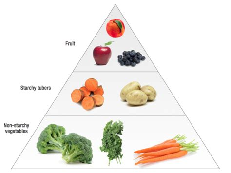 5 different carbohydrates not all carbs are created equal