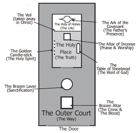 diagram of the testament tabernacle 301 moved permanently