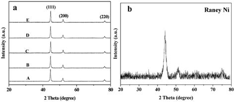 xrd pattern of nickel nanoparticles modifiers assisted formation of nickel nanoparticles and