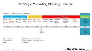 strategic marketing planning mncs korea informal blog