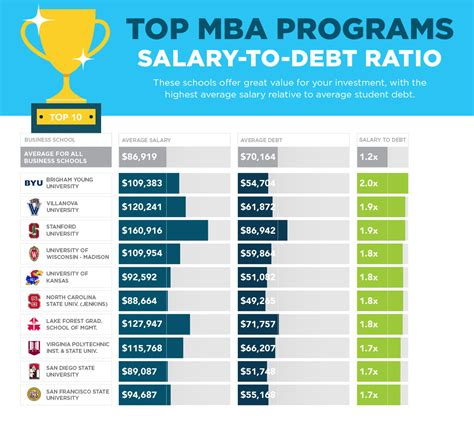 Of Wisconsin Ranking Mba by Sofi S Quot No Bs Quot 2017 Mba Rankings Examine Salary Vs Debt