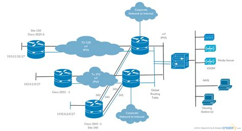 ip network diagram cisco templates to get you started right away creately
