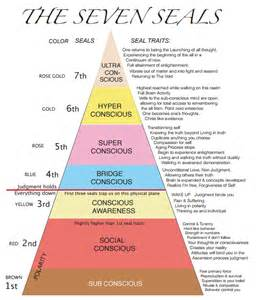 where do you sit in the 7 seals of consciousness soul