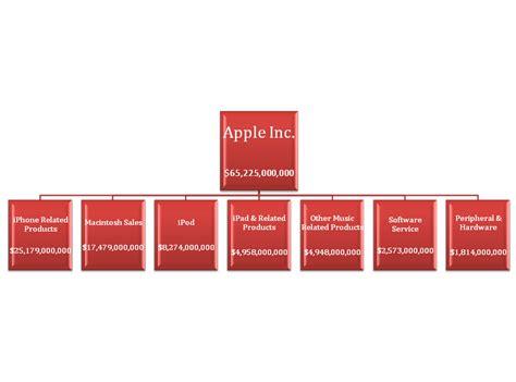 apple organizational structure 6 best images of apple revenue pie chart apple pie chart