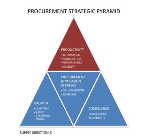 design and build procurement quality procurement as a technology and innovation partner