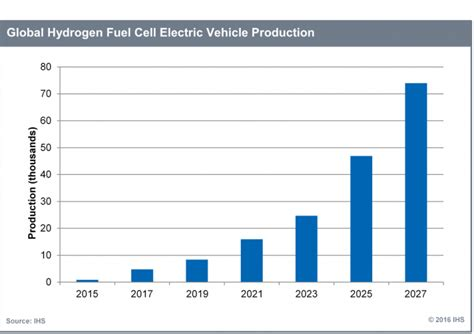 mitsubishi fuel cell ihs global hydrogen fuel cell vehicle market to exceed