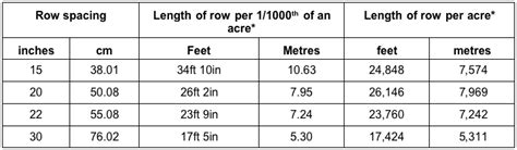 technical insight 330 measuring maize plant population