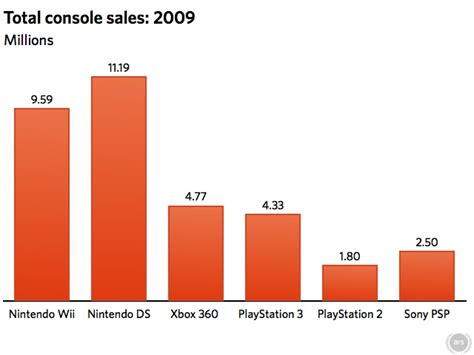 next console sales looking back at 2009 console sales and ahead to 2010