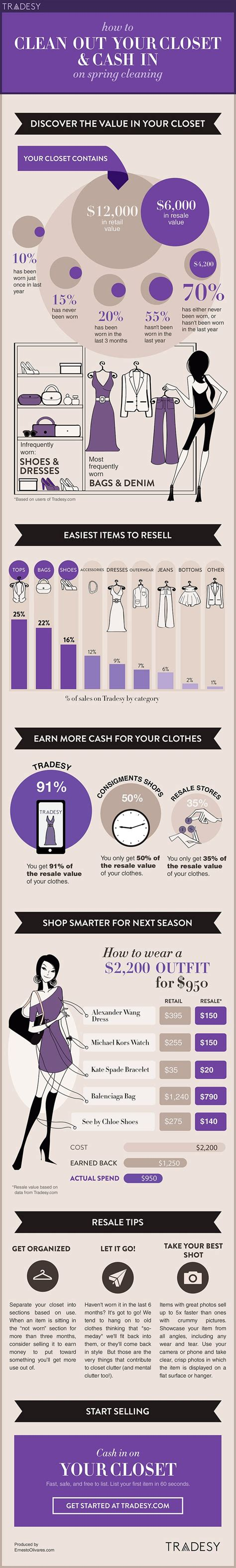 clean out your closet food infographic how to clean out your closet for spring