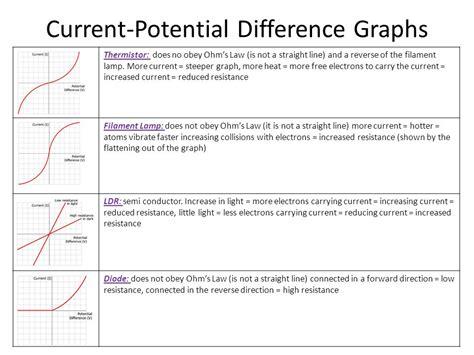 resistors gcse bitesize gcse bitesize resistance graphs lessonpaths 28 images types of resistors gcse 28 images varu