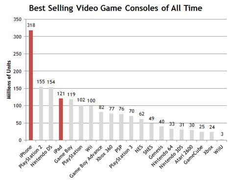 best selling of all time ios vs the best selling consoles of all time