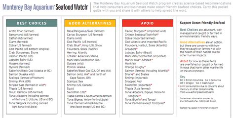Mba Seafood Pocket Guide thinking lessons in sustainable seafood kitchen