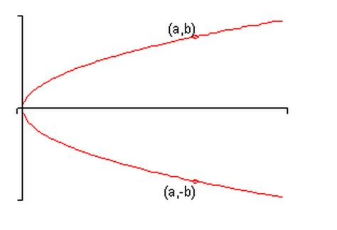 exle of x axis how to identify symmetry with respect to the x axis y axis and the origin of an equation