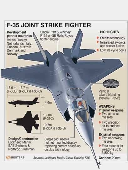 experts worry f35 stealth fighter may not work as advertised