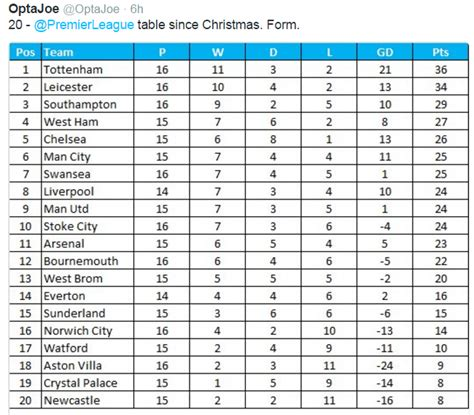 epl table aston villa the premier league table since christmas nufc the mag