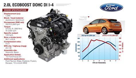 ford  cyl ecoboost powerful versatile  efficient