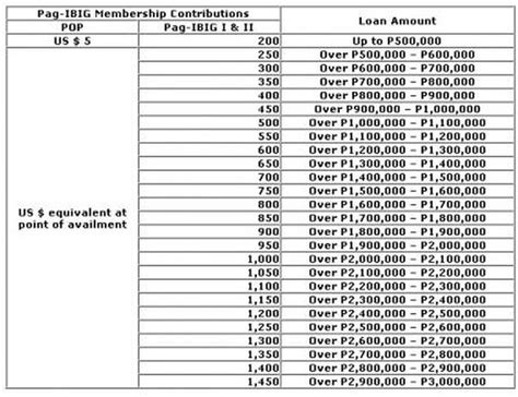 hdmf contribution table loan contribution table quot it is a comfortable feeling