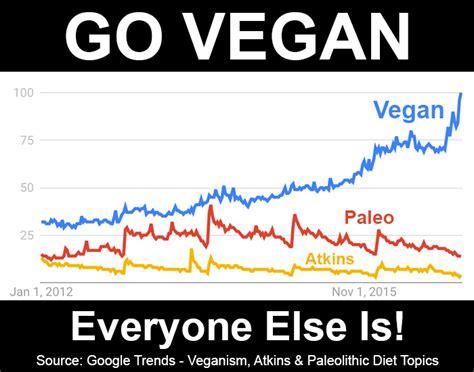 vegan   easier    lottaveg