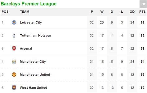 epl table result 2016 17 man city 2 1 west brom premier league result all the