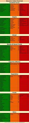 low gi on south diet diabetic foods and food lists