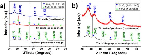 xrd pattern graphene oxide nanomaterials free full text fabrication and