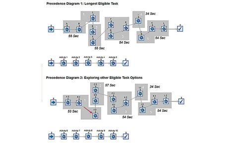 product layout assembly line balancing simulation software assists with managing mixed model