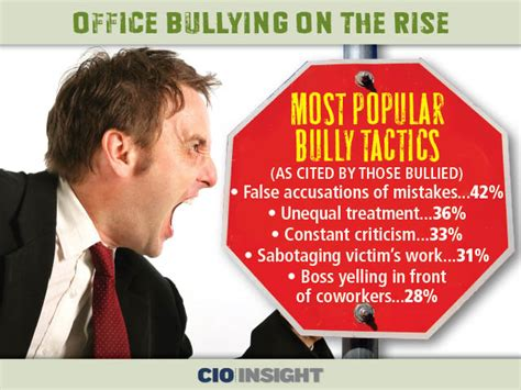 office bullying on the rise
