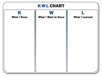 k w l chart teaching on call