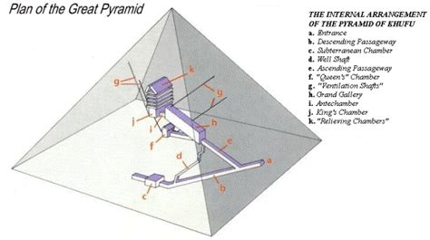 Different Types Of Floor Plans by The Great Pyramid Of Khufu Guardian S Egypt Guardian S