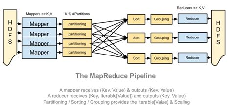 mapreduce workflow a beginners guide to hadoop