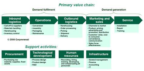 insurance value chain diagram michael porters value chain models picture