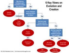 Faucet Guy Carbon Dating Creation Vs Evolution
