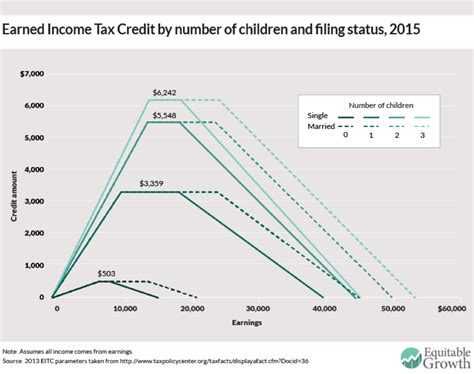 Tax Credit Baby Formula Earned Income Tax Credit Tax Credits For Workers And Their Families