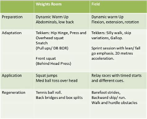 exercise session plan template how to take charge of your fitness excelsior