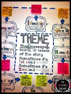 Obral Gamis Elisa 17 best images about anchor charts on teaching