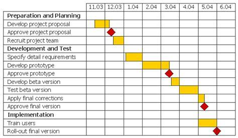 tata cara membuat class diagram gantt charts oat ingots