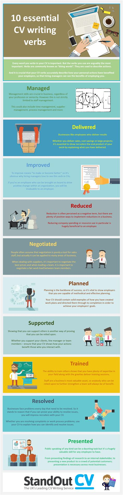 use these words on your cv to describe your experience