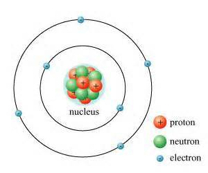 What Does A Proton Do In An Atom What Is The Nucleus Of An Atom Questions And Answers