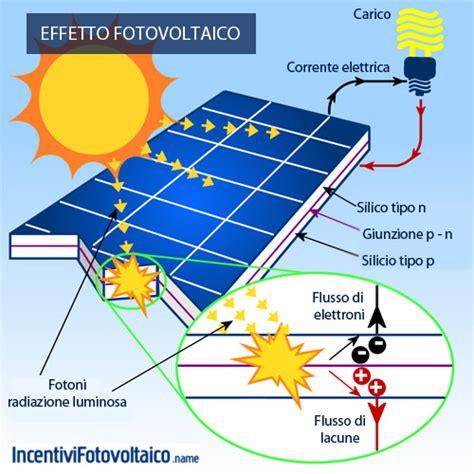 Mosaico Dell Ebanista by Come Funziona Un Impianto Fotovoltaico Domestico