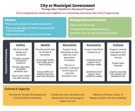 Ber 252 Hmt Balanced Scorecard Vorlage Powerpoint Ideen Ideen Fortsetzen Krynicazdroj Info Municipal Strategic Planning Template